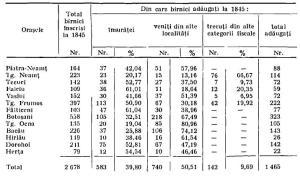 Birnici la 1845